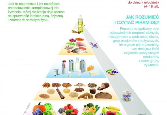 Aktualna piramida zdrowego żywienia i aktywności fizycznej